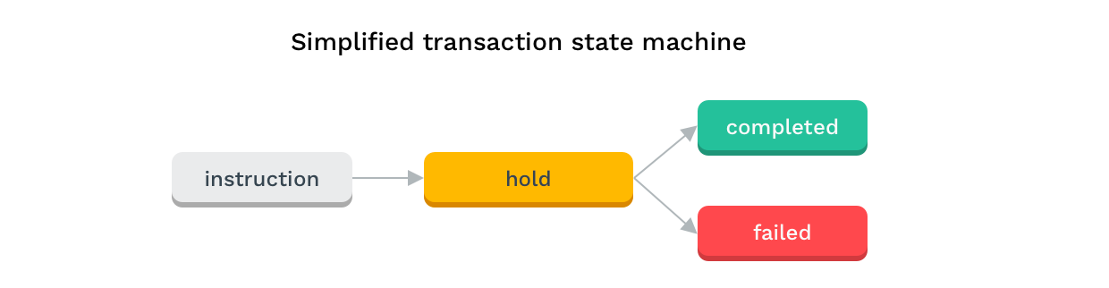 Simplified transaction state machine diagram
