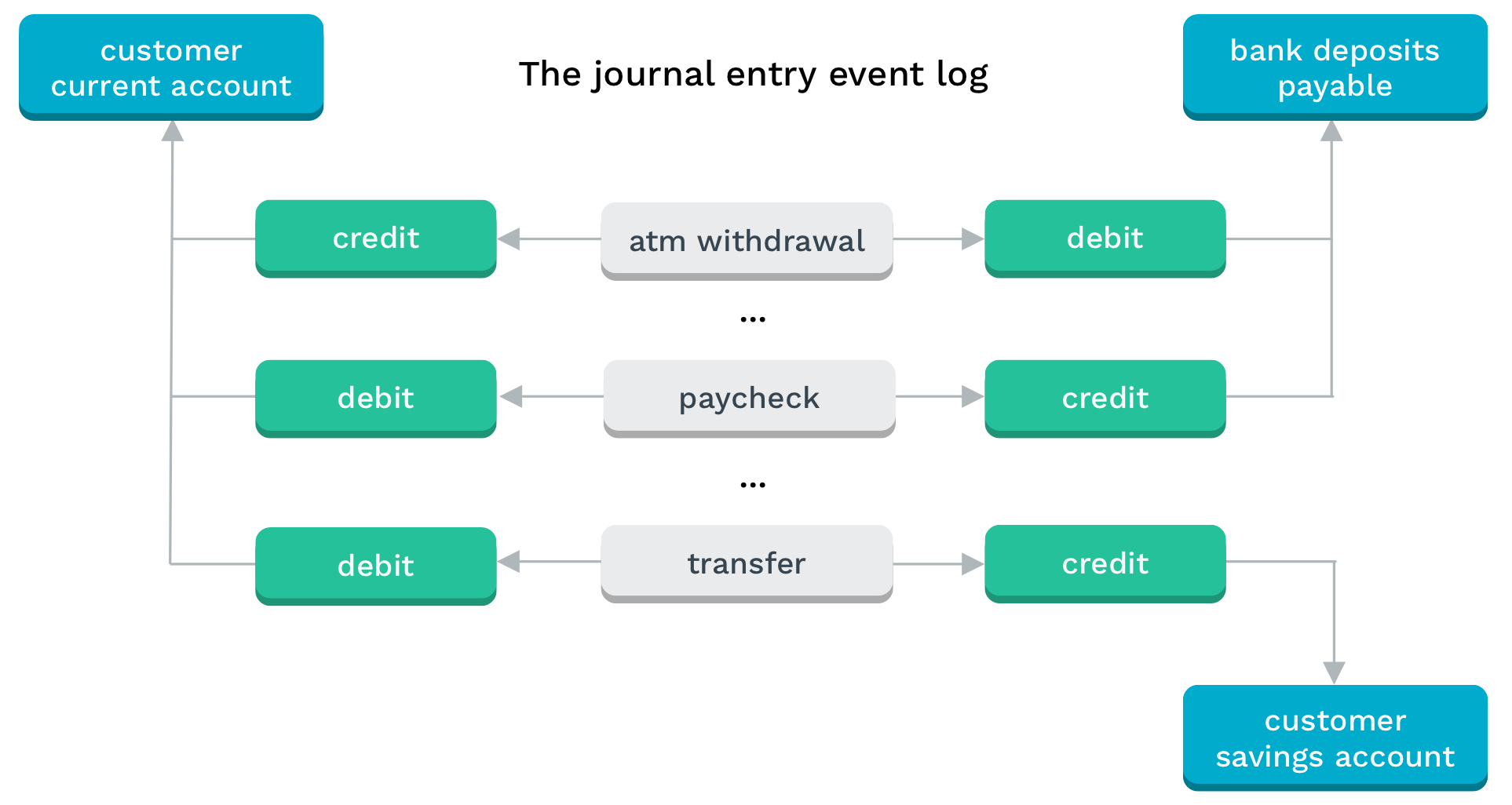 Diagram showing the journal entry event log and its linkages to various accounts