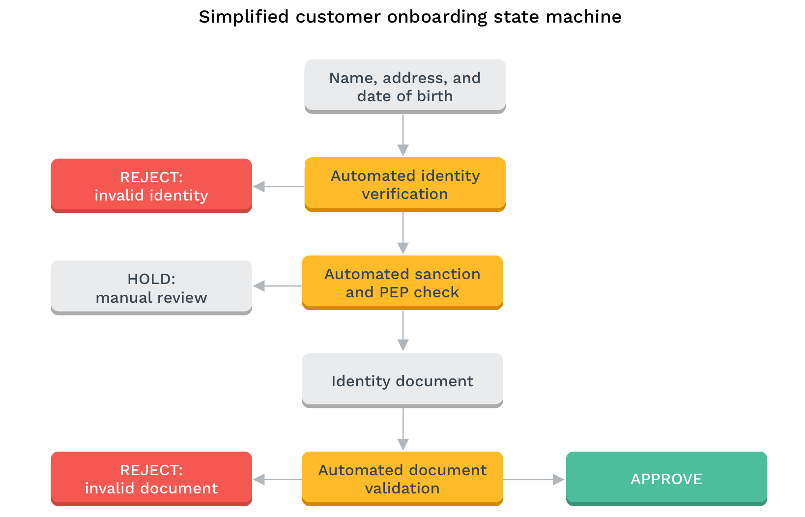 Simplified customer onboarding state machine diagram